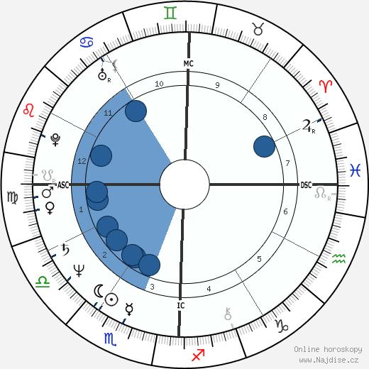Harry Hamlin wikipedie, horoscope, astrology, instagram