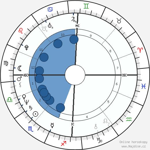 Harry Harkimo wikipedie, horoscope, astrology, instagram