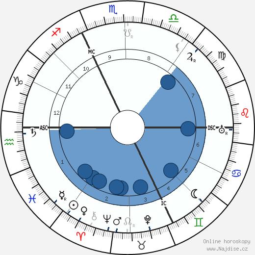 Harry Houdini wikipedie, horoscope, astrology, instagram