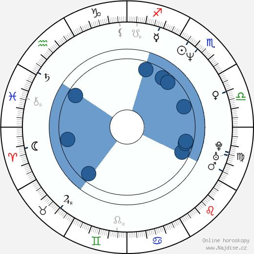 Harry Lennix wikipedie, horoscope, astrology, instagram