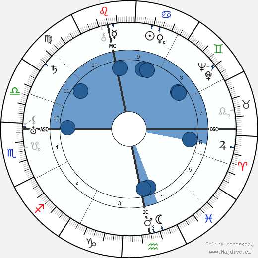 Harry Piel wikipedie, horoscope, astrology, instagram