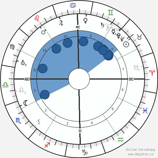 Harry S. Truman wikipedie, horoscope, astrology, instagram