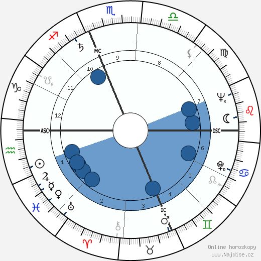 Harvey Korman wikipedie, horoscope, astrology, instagram