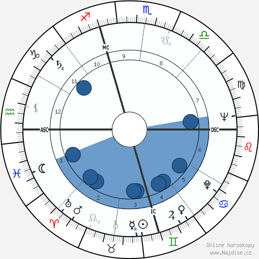Harvey Milk wikipedie, horoscope, astrology, instagram