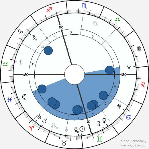 Harvey Milk wikipedie, horoscope, astrology, instagram