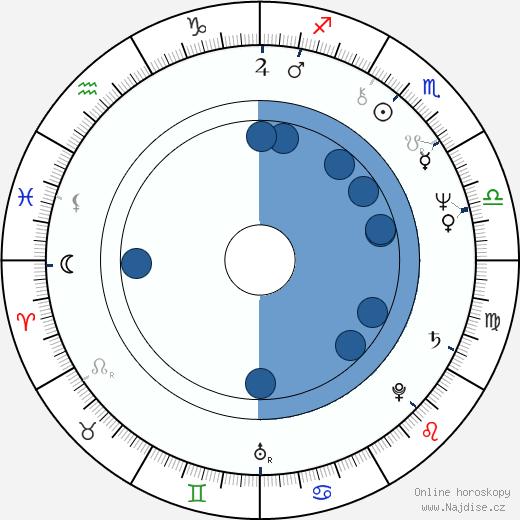 Hasan Rúhání wikipedie, horoscope, astrology, instagram