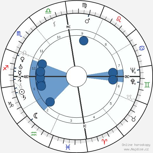 Hawayo Takata wikipedie, horoscope, astrology, instagram