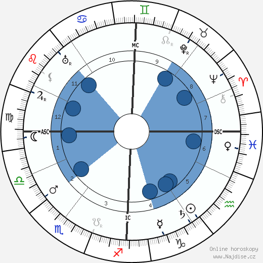 Hayim Nahman Bialik wikipedie, horoscope, astrology, instagram