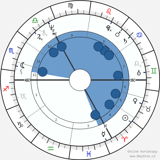 Hayley Mills wikipedie, horoscope, astrology, instagram