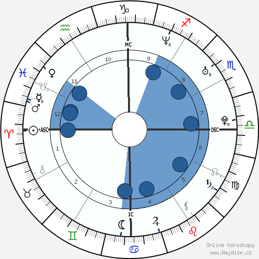Heath Ledger wikipedie, horoscope, astrology, instagram