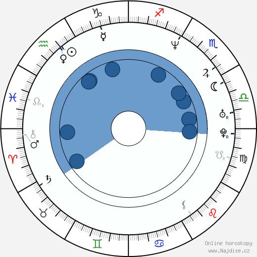 Heather Graham wikipedie, horoscope, astrology, instagram