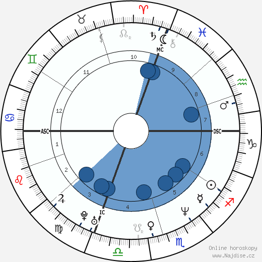 Heather Kahn wikipedie, horoscope, astrology, instagram