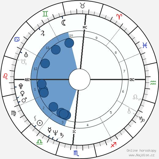 Heather Watts wikipedie, horoscope, astrology, instagram