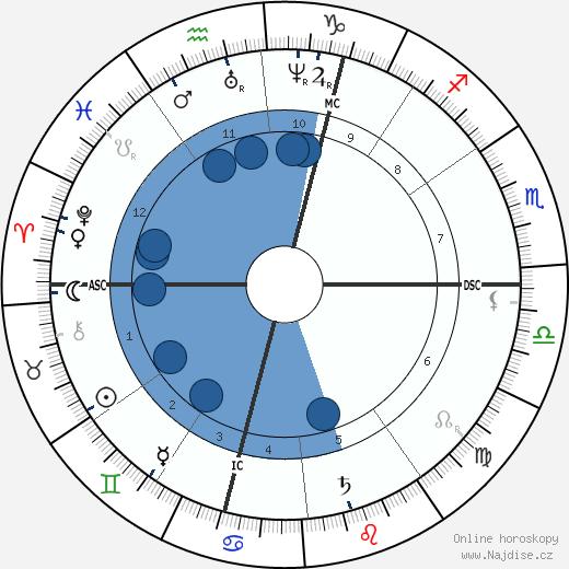 Hector Malot wikipedie, horoscope, astrology, instagram