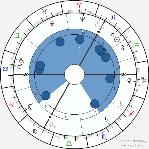 Hedwig Courths-Mahler wikipedie, horoscope, astrology, instagram