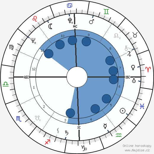 Heidi Abel wikipedie, horoscope, astrology, instagram