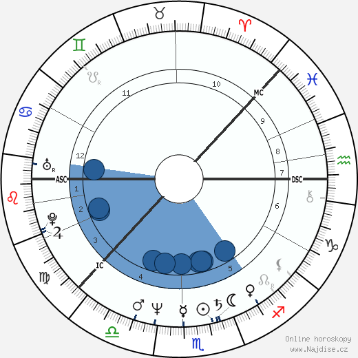 Heidi Hautala wikipedie, horoscope, astrology, instagram