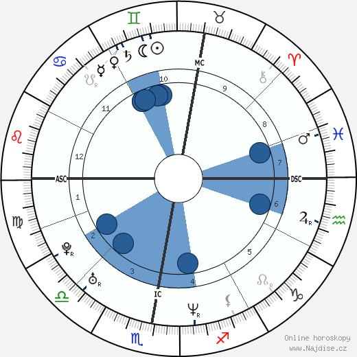 Heidi Klum wikipedie, horoscope, astrology, instagram