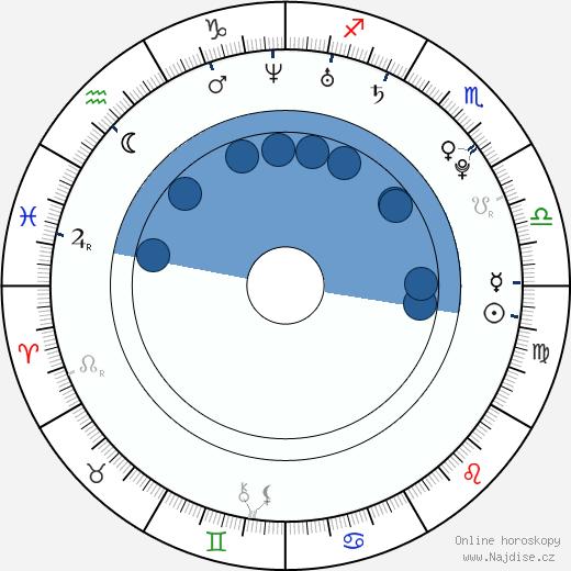 Heidi Montag wikipedie, horoscope, astrology, instagram