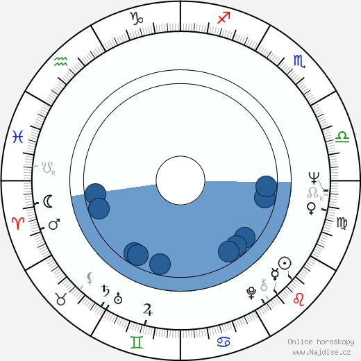 Heikki Katajisto wikipedie, horoscope, astrology, instagram