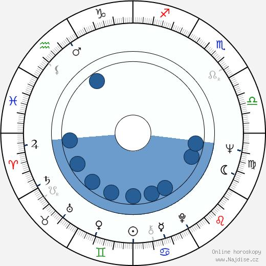 Heikki Sarmanto wikipedie, horoscope, astrology, instagram