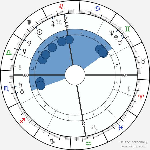 Heimito Von Doderer wikipedie, horoscope, astrology, instagram