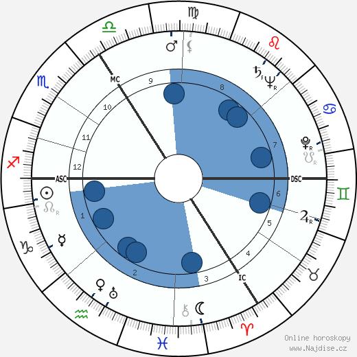 Heinrich Böll wikipedie, horoscope, astrology, instagram