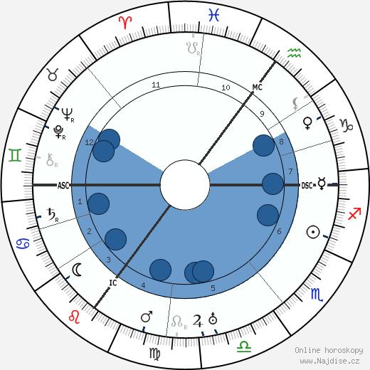 Heinrich Brüning wikipedie, horoscope, astrology, instagram