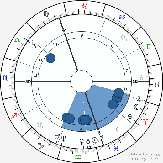 Heinrich Caro wikipedie, horoscope, astrology, instagram