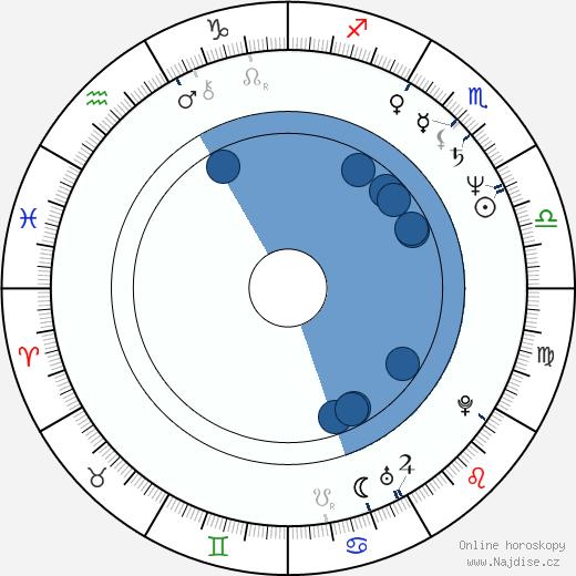 Heinrich Dahms wikipedie, horoscope, astrology, instagram