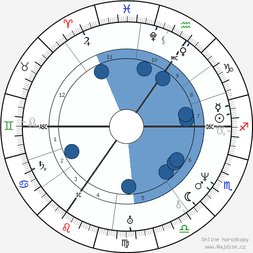 Heinrich Heine wikipedie, horoscope, astrology, instagram