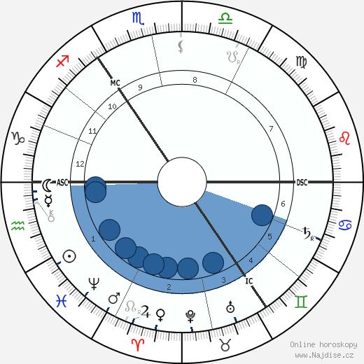 Heinrich Hertz wikipedie, horoscope, astrology, instagram