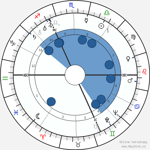 Heinrich Himmler wikipedie, horoscope, astrology, instagram