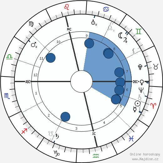 Heinrich Mann wikipedie, horoscope, astrology, instagram