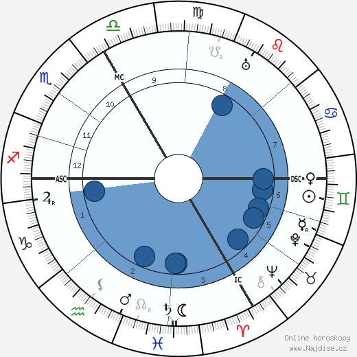 Heinrich Otto Wieland wikipedie, horoscope, astrology, instagram