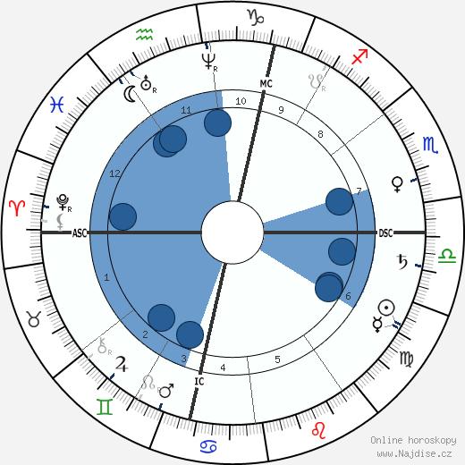 Heinrich von Treitschke wikipedie, horoscope, astrology, instagram