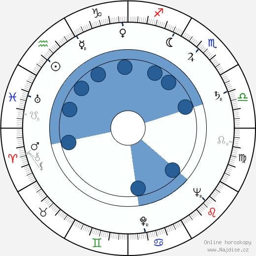 Heinz Drache wikipedie, horoscope, astrology, instagram