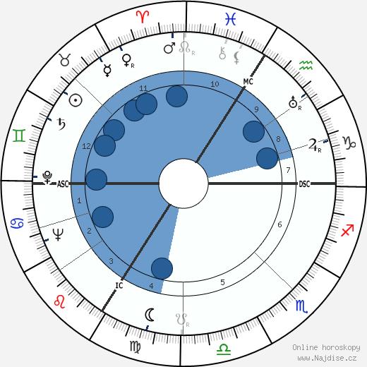 Heinz Haber wikipedie, horoscope, astrology, instagram