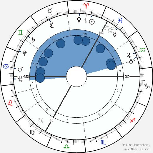 Heinz Paul Taeger wikipedie, horoscope, astrology, instagram