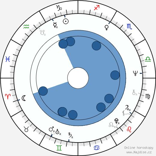 Heinz Trenczak wikipedie, horoscope, astrology, instagram