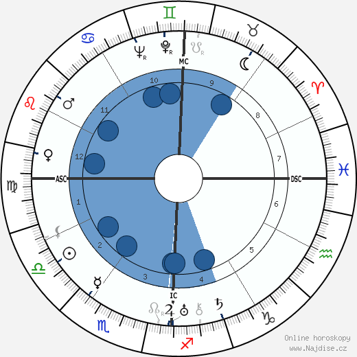 Helen Hayes wikipedie, horoscope, astrology, instagram