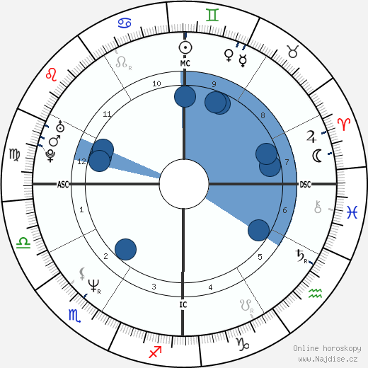 Helen Hunt wikipedie, horoscope, astrology, instagram