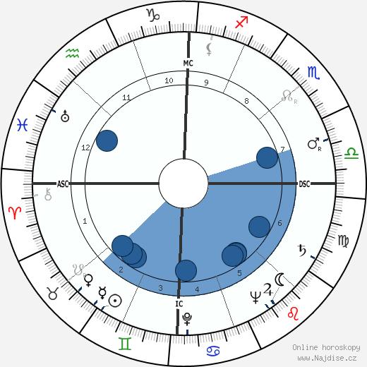 Helen O'Connell wikipedie, horoscope, astrology, instagram