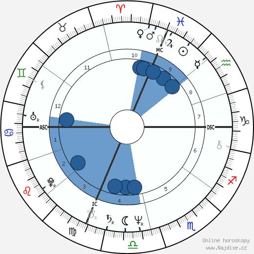 Helen Shaver wikipedie, horoscope, astrology, instagram