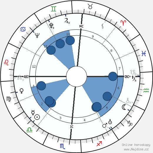 Helen Wills Moody wikipedie, horoscope, astrology, instagram