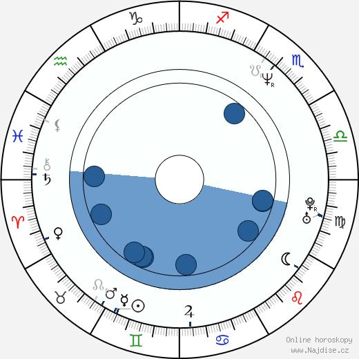 Helena Bonham Carter wikipedie, horoscope, astrology, instagram