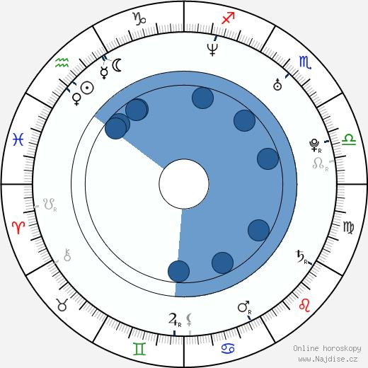 Helena Erbenová wikipedie, horoscope, astrology, instagram
