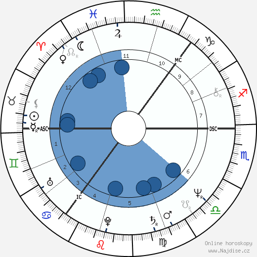 Helena Kennedy wikipedie, horoscope, astrology, instagram