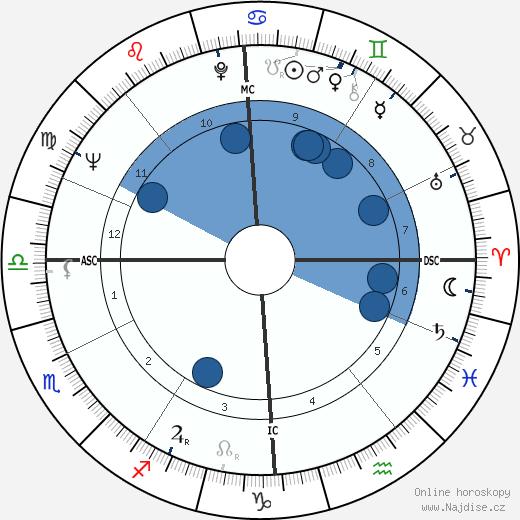 Helena Růžičková wikipedie, horoscope, astrology, instagram