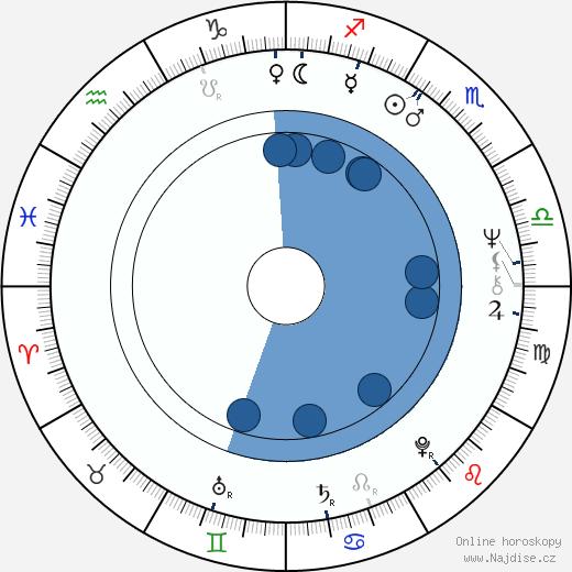 Helena Štáchová wikipedie, horoscope, astrology, instagram